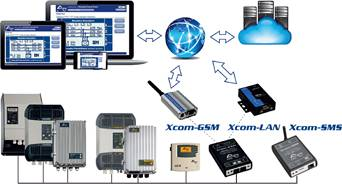 Internet based remote communication system